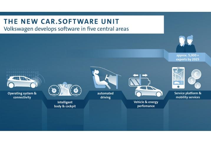 Új Volkswagen szoftver